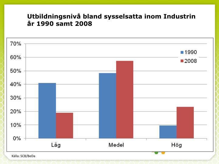 Utbildningsnivå bland sysselsatta inom Industrin år 1990 samt