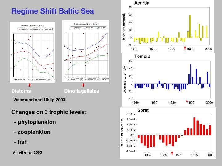 Regime Shift Baltic Sea