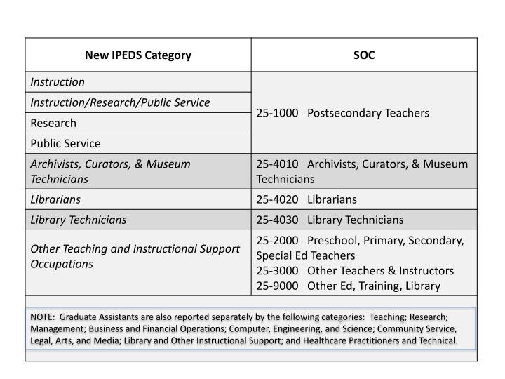 NOTE:  Graduate Assistants are also reported separately by the following categories: