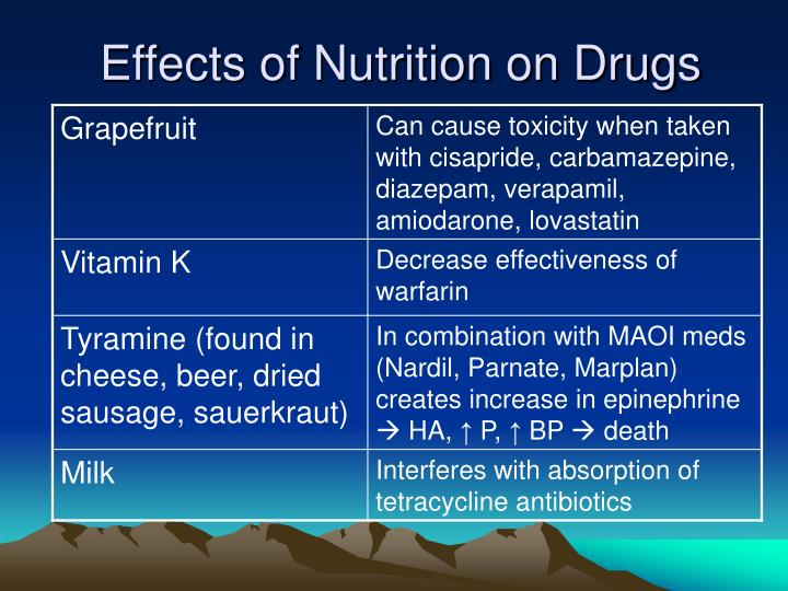 Effects of Nutrition on Drugs