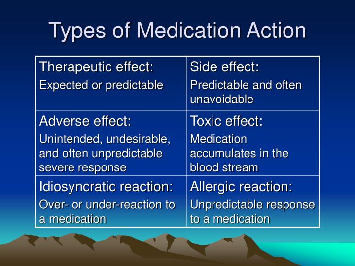 Types of Medication Action