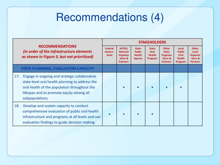 Recommendations (4)