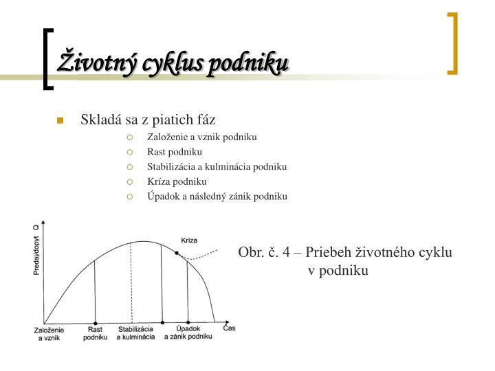 Životný cyklus podniku