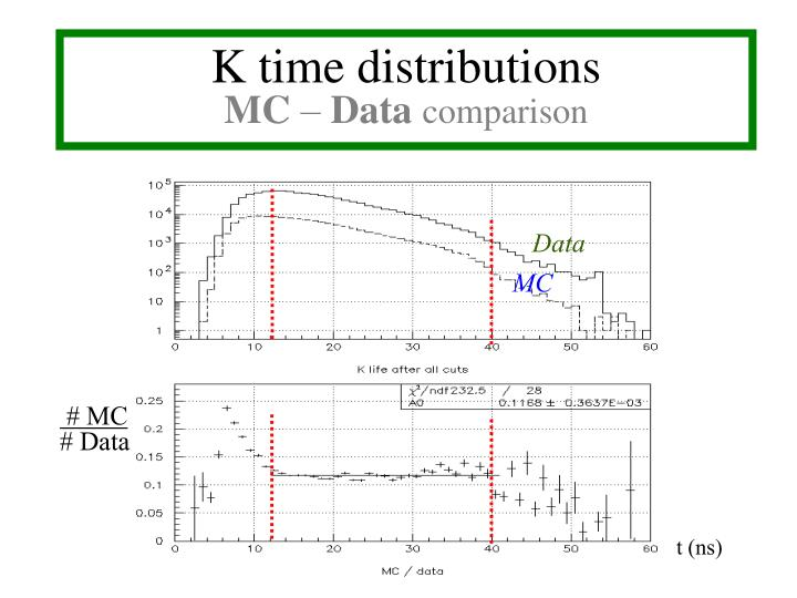 K time distributions