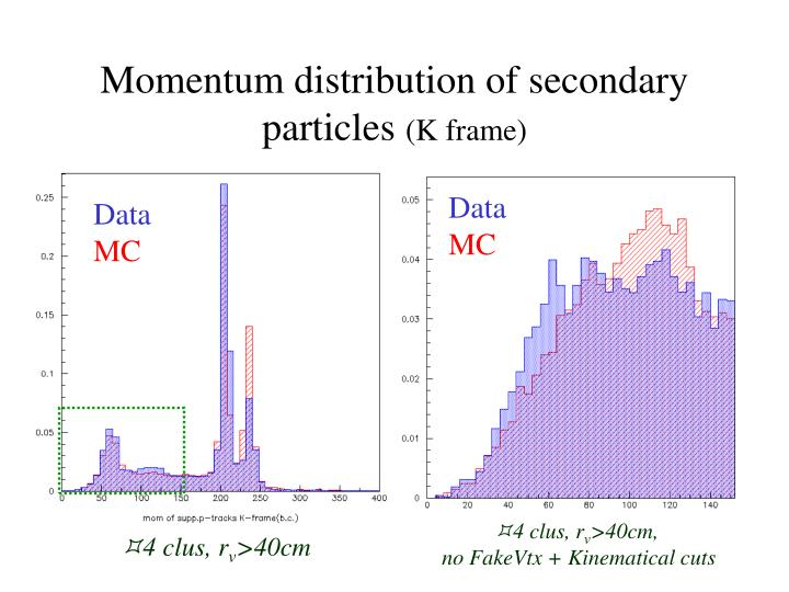 Momentum distribution of secondary particles