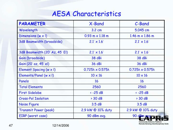 AESA Characteristics