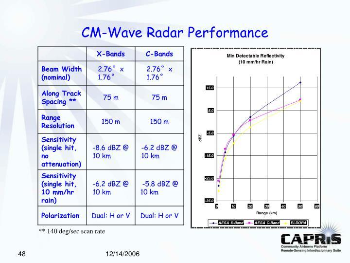 CM-Wave Radar Performance