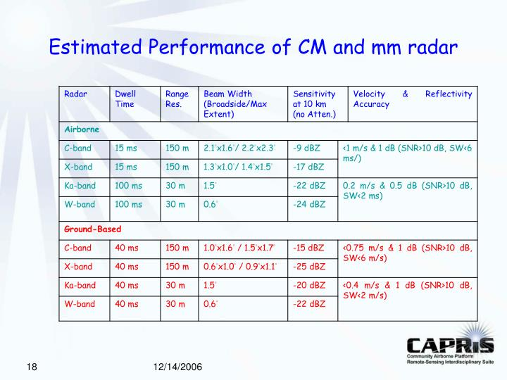 Estimated Performance of CM and mm radar