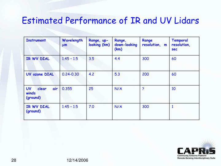Estimated Performance of IR and UV Lidars