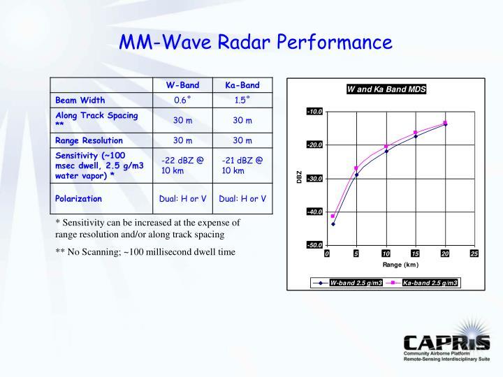 MM-Wave Radar Performance