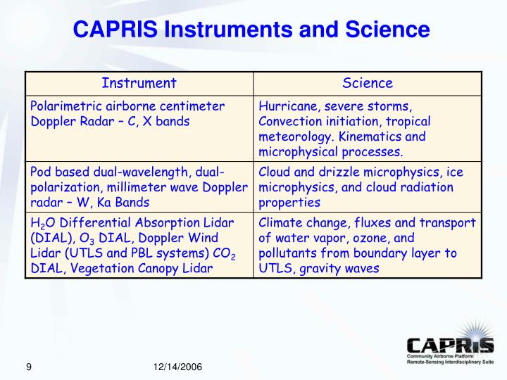 CAPRIS Instruments and Science