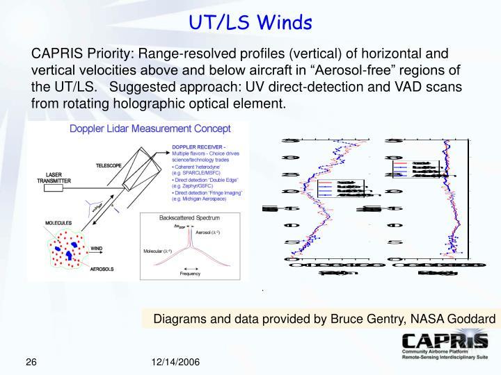 UT/LS Winds