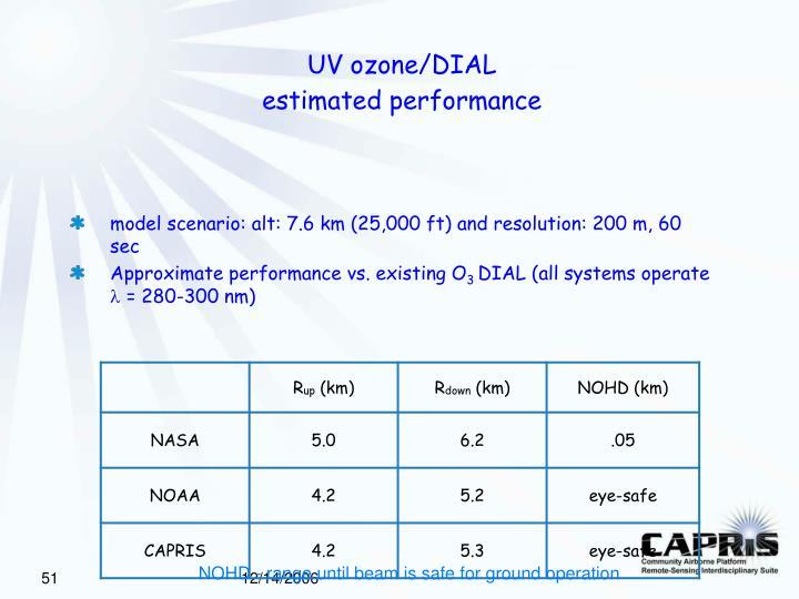 UV ozone/DIAL