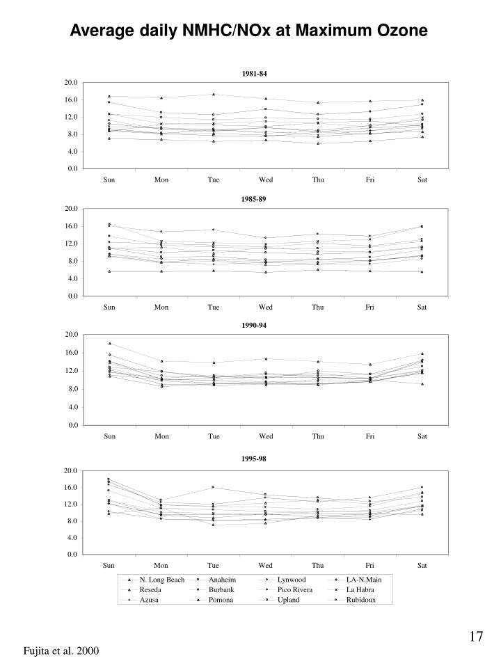 Average daily NMHC/NOx at Maximum Ozone
