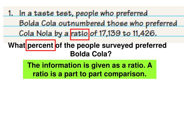 What percent of the people surveyed preferred Bolda Cola?