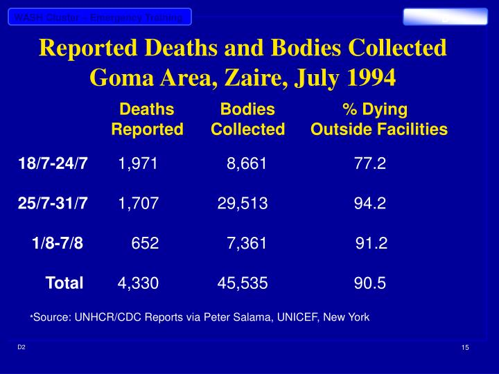 Reported Deaths and Bodies Collected