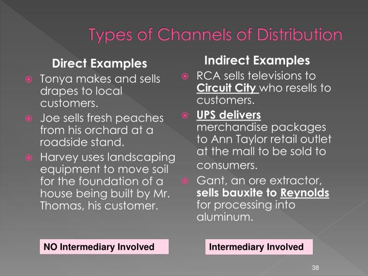 Types of Channels of Distribution