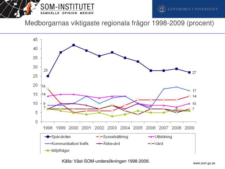 Medborgarnas viktigaste regionala frågor 1998-2009 (procent)