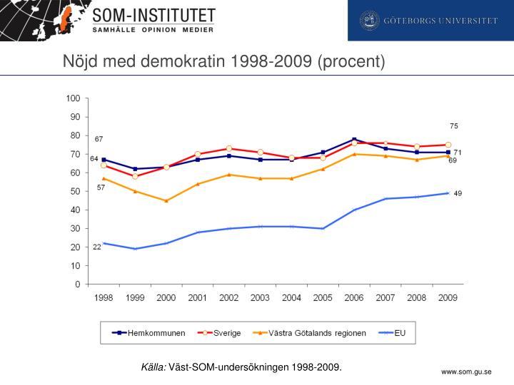 Nöjd med demokratin 1998-2009 (procent)