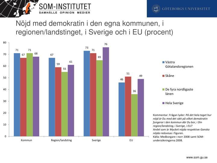 Nöjd med demokratin i den egna kommunen, i regionen/landstinget, i Sverige och i EU (procent)