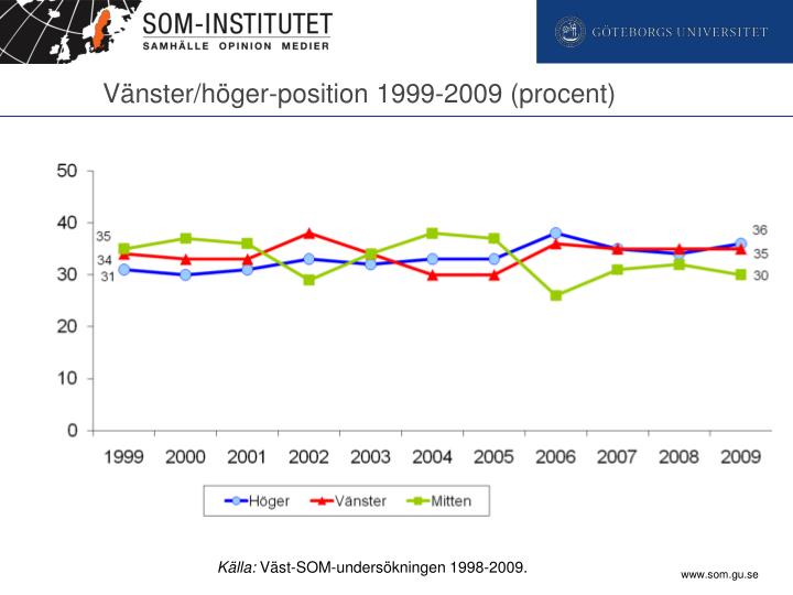 Vänster/höger-position 1999-2009 (procent)