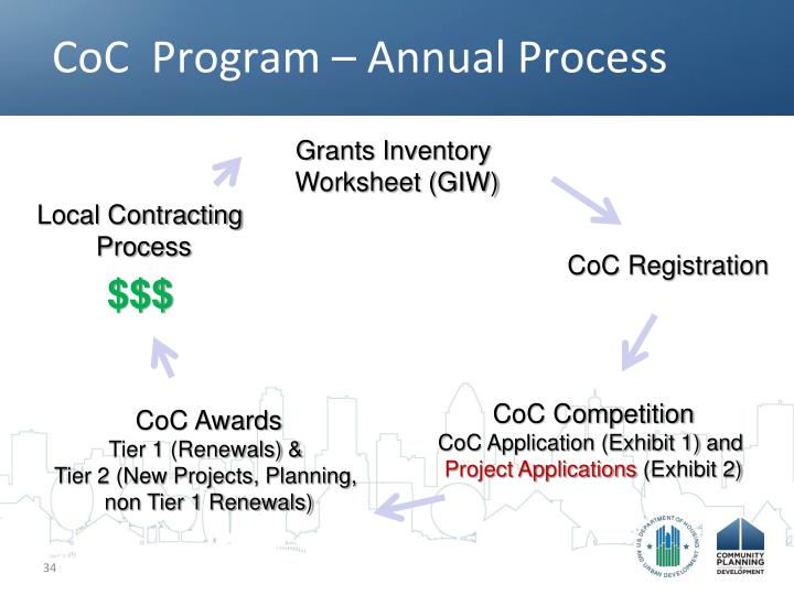 CoC  Program – Annual Process