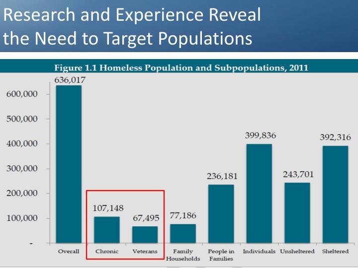 Research and Experience Reveal the Need to Target Populations