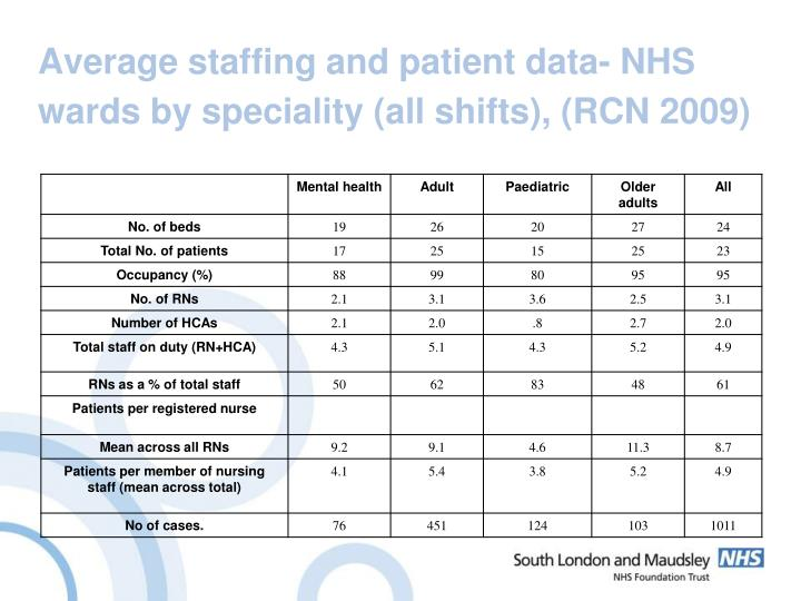 Average staffing and patient data- NHS wards by speciality (all shifts), (RCN 2009)