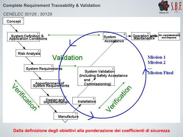 Complete Requirement Traceability & Validation