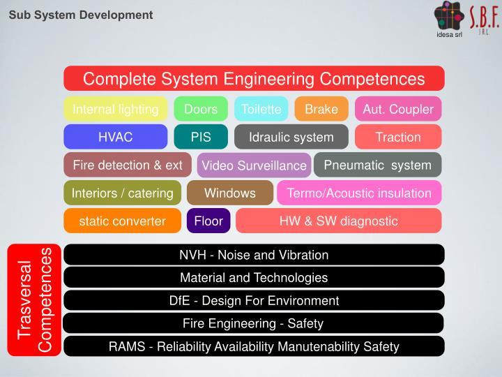 Sub System Development