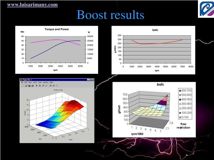 Boost results