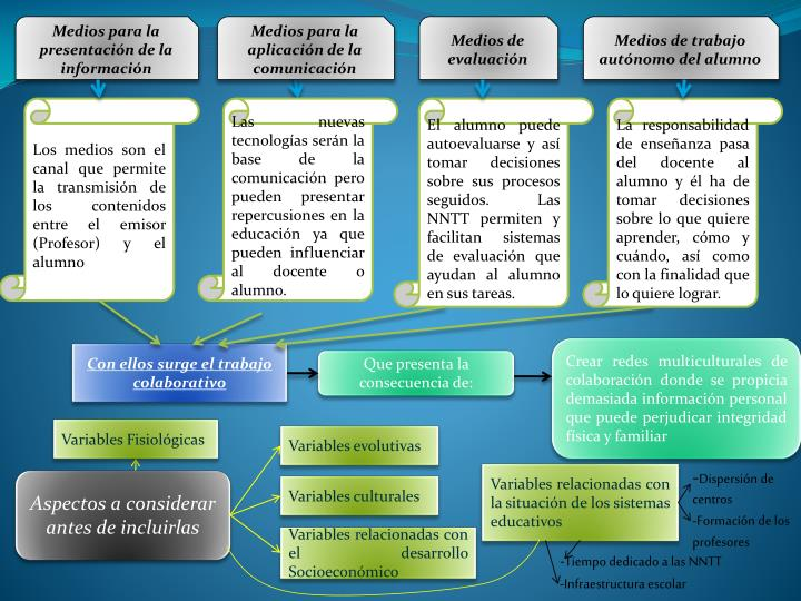 Medios para la presentación de la información
