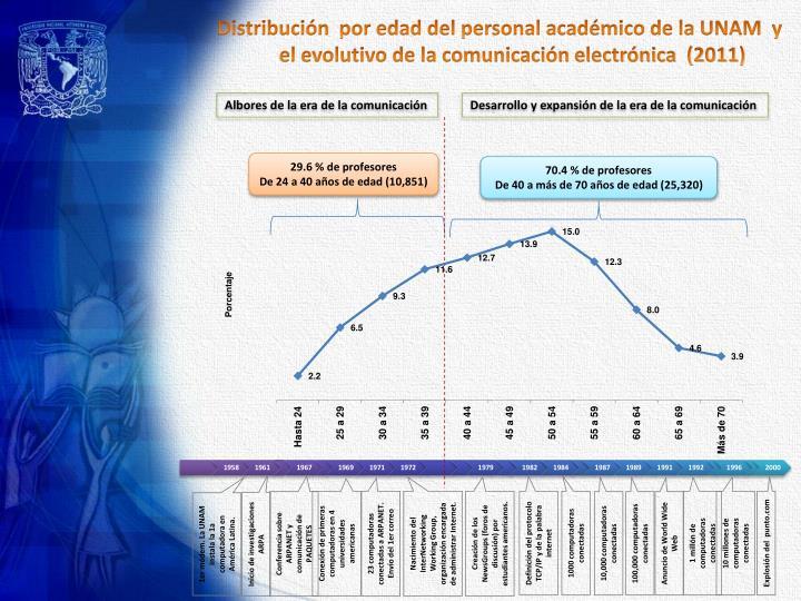Distribución  por edad del personal académico de la UNAM  y el evolutivo de la comunicación electrónica  (2011)