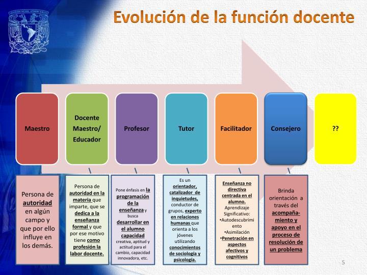 Evolución de la función docente
