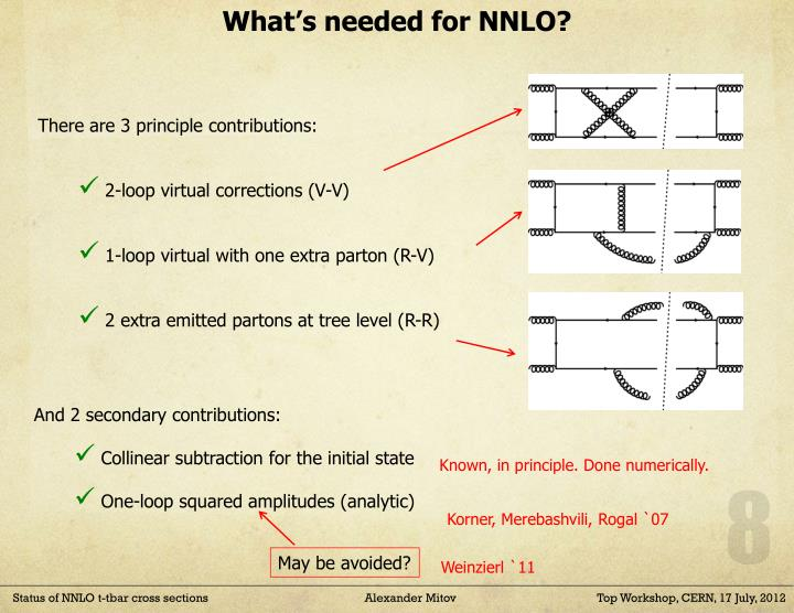 What's needed for NNLO?