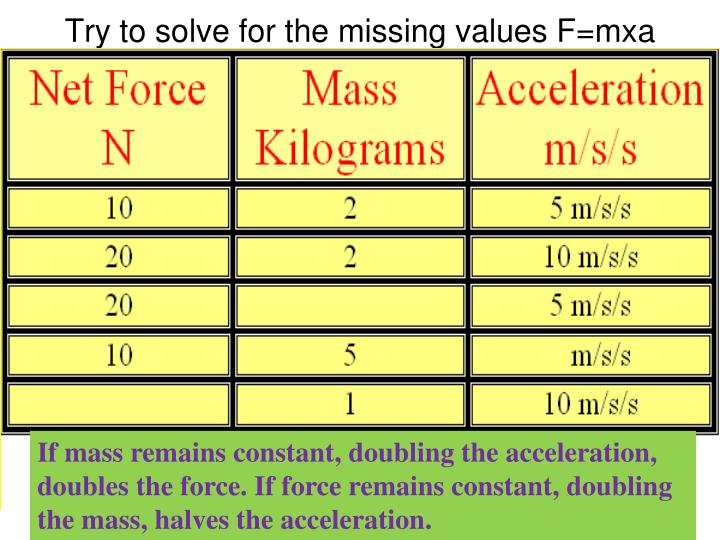 Try to solve for the missing values F=