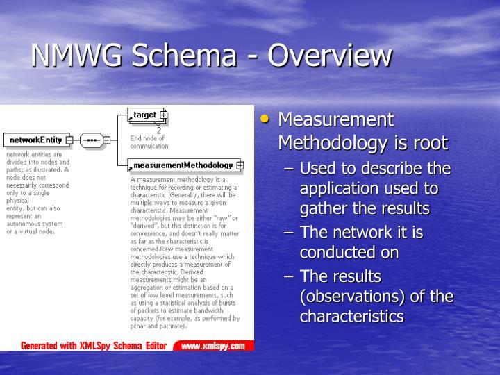 NMWG Schema - Overview