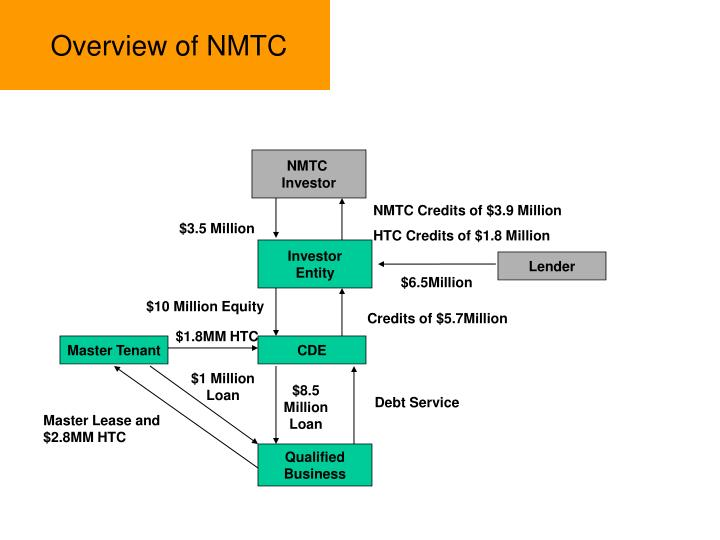 Overview of NMTC