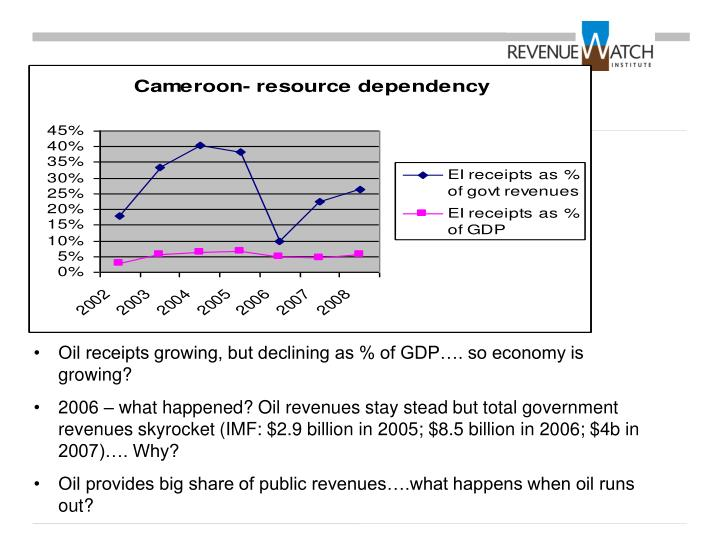 Oil receipts growing, but declining as % of GDP…. so economy is growing?