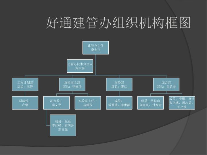 好通建管办组织机构框图