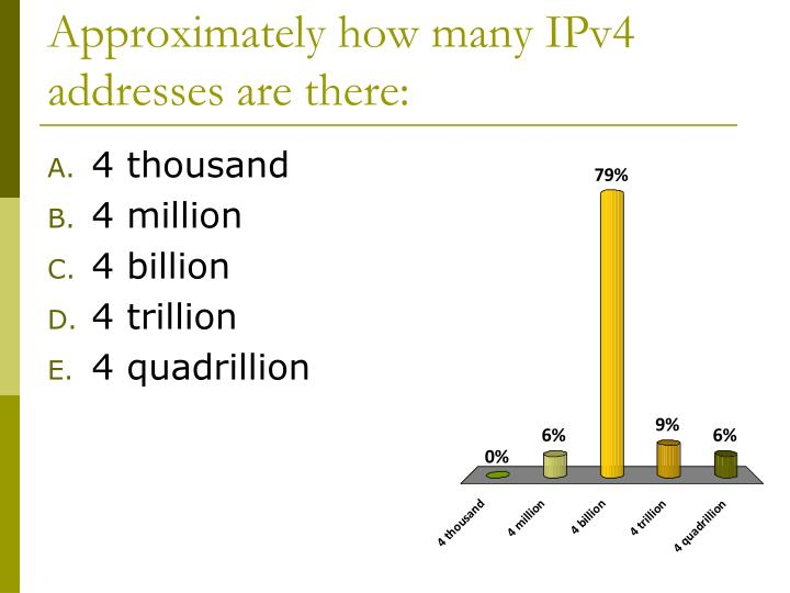 Approximately how many IPv4 addresses are there: