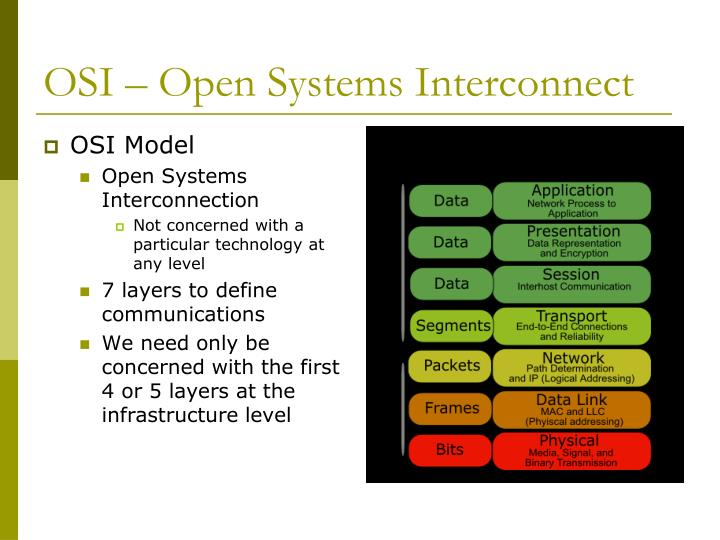 OSI – Open Systems Interconnect