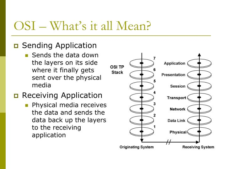 OSI – What's it all Mean?