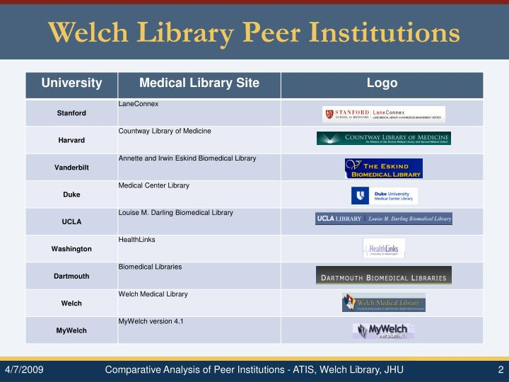 Welch library peer institutions