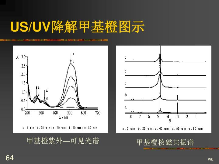 US/UV