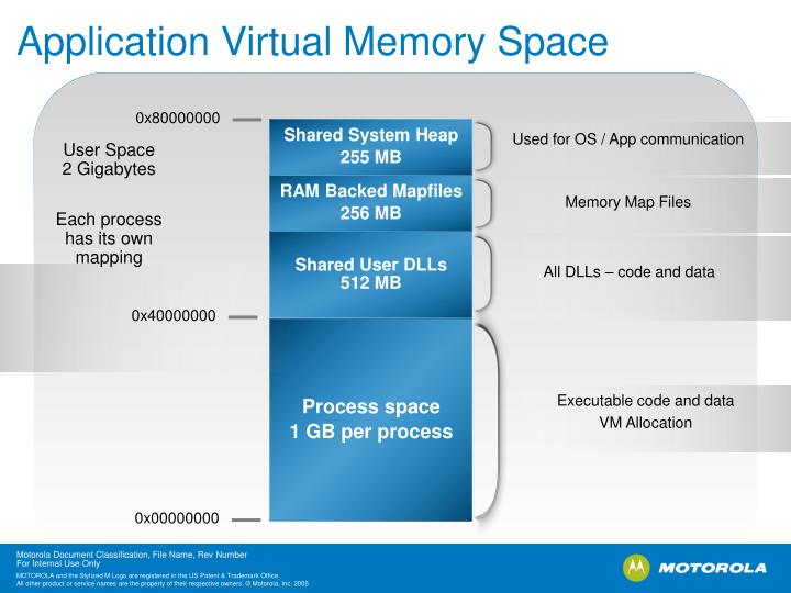 Application Virtual Memory Space