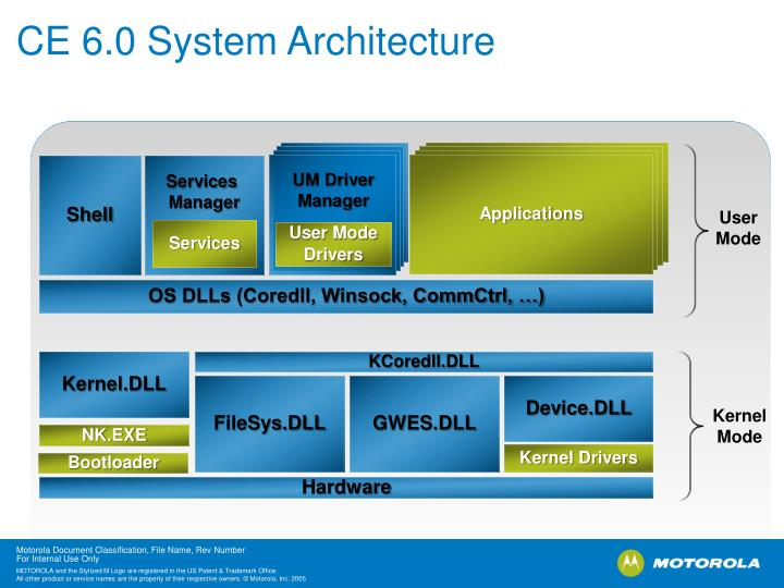 CE 6.0 System Architecture