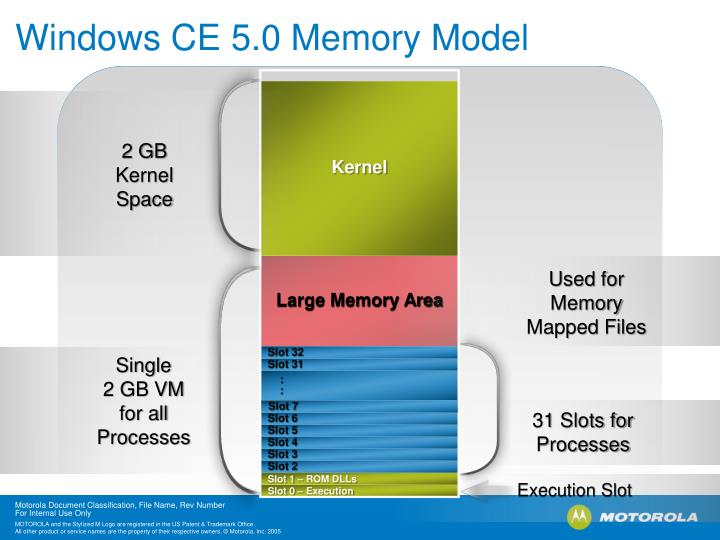 Windows ce 5 0 memory model