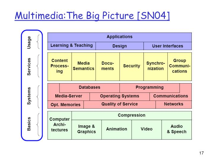 Multimedia:The Big Picture [SN04]