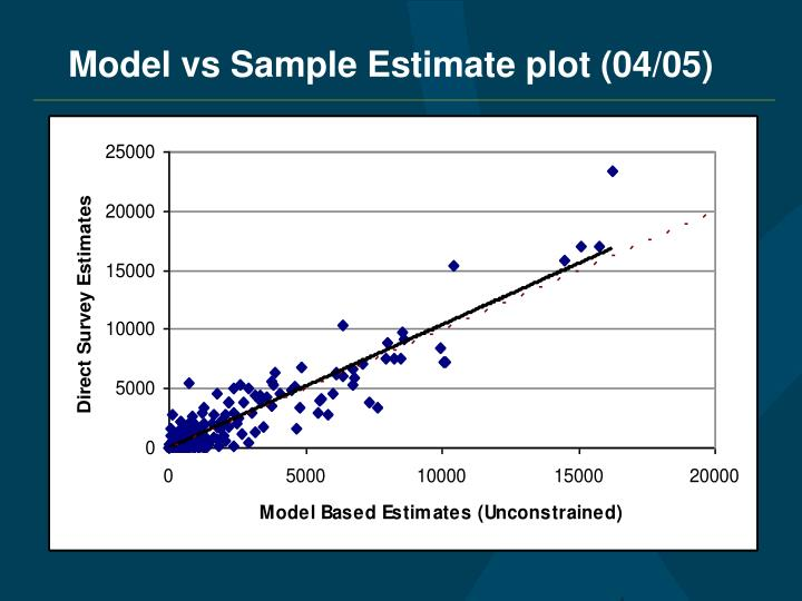 Model vs Sample Estimate plot (04/05)